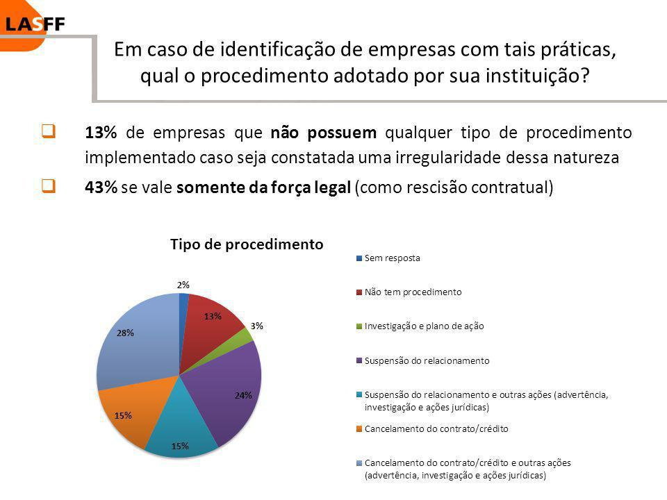 Em caso de identificação de empresas com tais práticas, qual o procedimento adotado por sua instituição? 13% de empresas que não possuem qualquer tipo