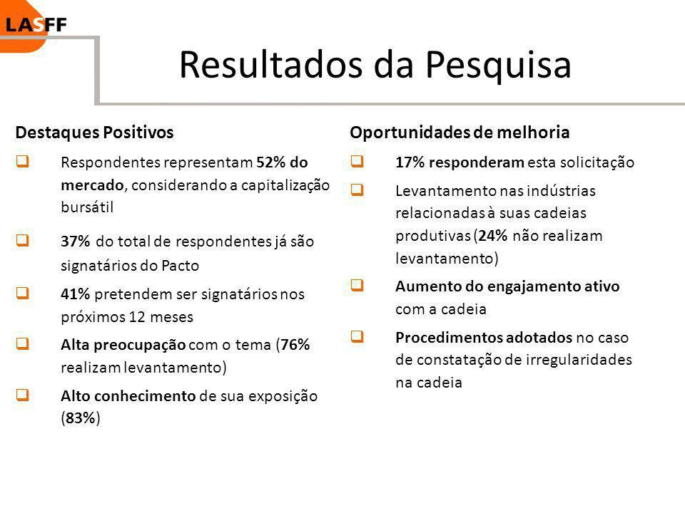 Resultados da Pesquisa Destaques Positivos Respondentes representam 52% do mercado, considerando a capitalização bursátil 37% do total de respondentes
