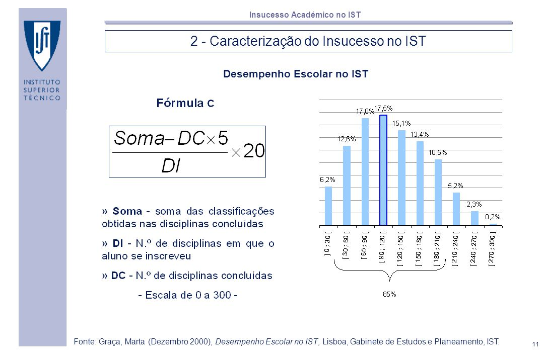 11 Insucesso Académico no IST 2 - Caracterização do Insucesso no IST Desempenho Escolar no IST Fonte: Graça, Marta (Dezembro 2000), Desempenho Escolar