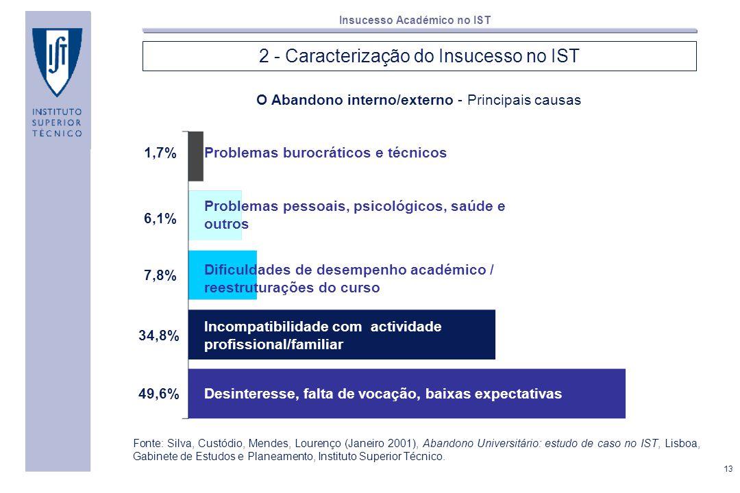 13 Insucesso Académico no IST 2 - Caracterização do Insucesso no IST O Abandono interno/externo - Principais causas Desinteresse, falta de vocação, ba