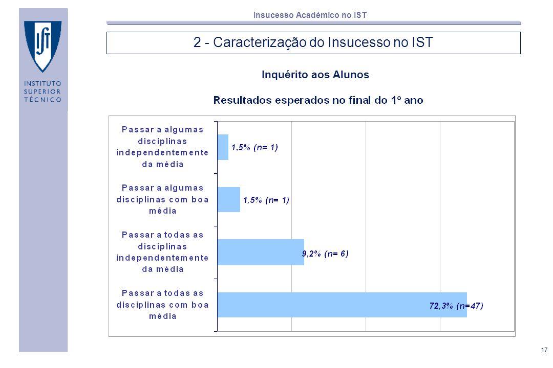 17 Insucesso Académico no IST 2 - Caracterização do Insucesso no IST Inquérito aos Alunos