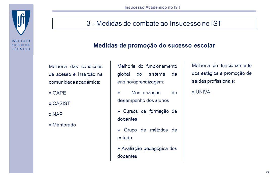 24 Insucesso Académico no IST 3 - Medidas de combate ao Insucesso no IST Medidas de promoção do sucesso escolar Melhoria das condições de acesso e ins