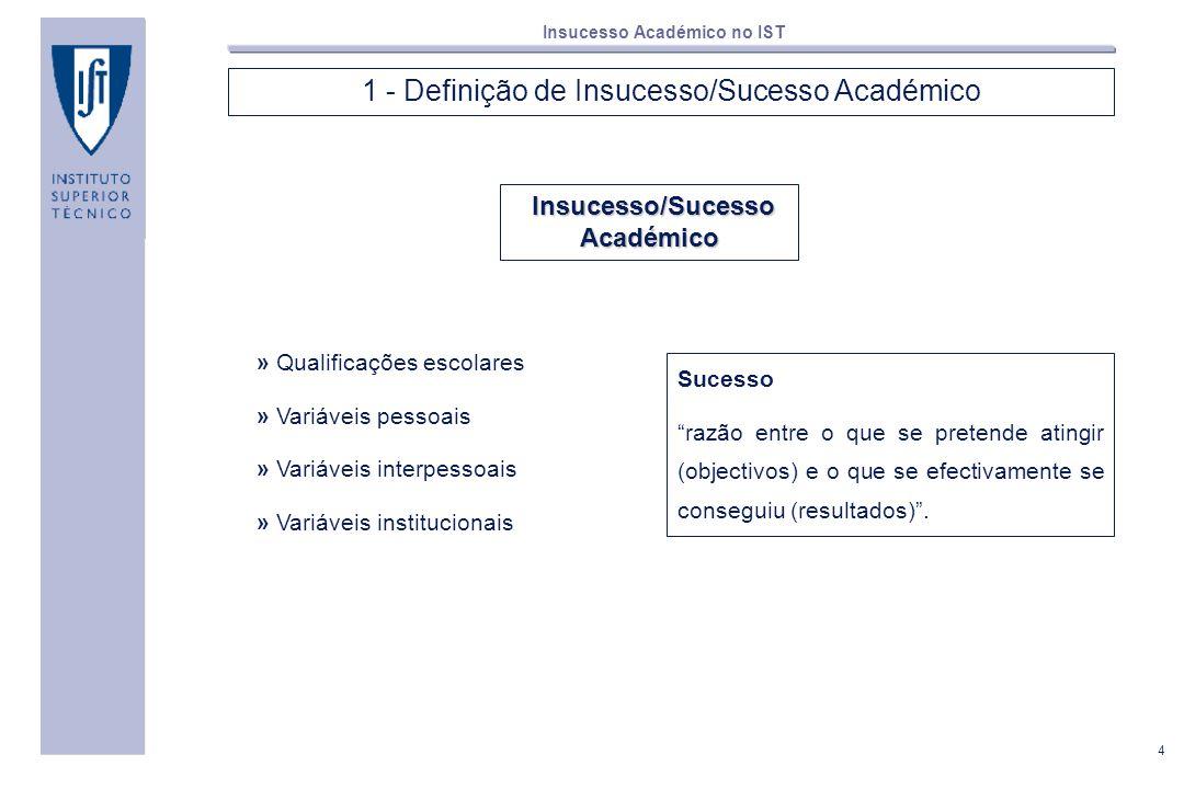 4 Insucesso Académico no IST 1 - Definição de Insucesso/Sucesso Académico Insucesso/Sucesso Académico » Qualificações escolares » Variáveis pessoais »