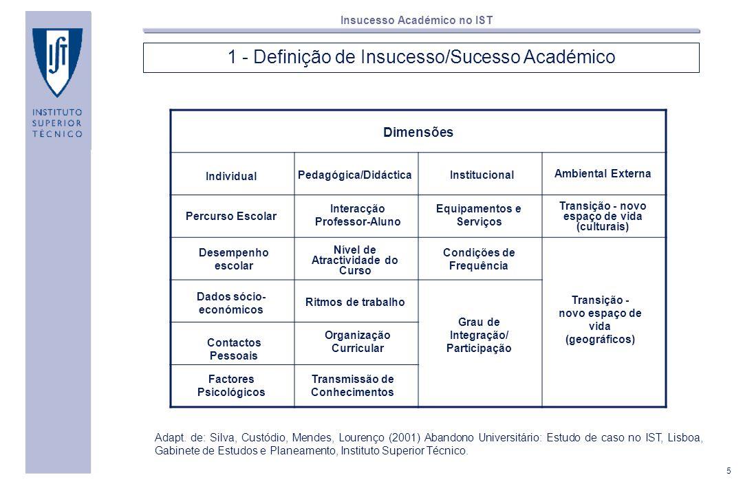 5 Insucesso Académico no IST 1 - Definição de Insucesso/Sucesso Académico Adapt. de: Silva, Custódio, Mendes, Lourenço (2001) Abandono Universitário: