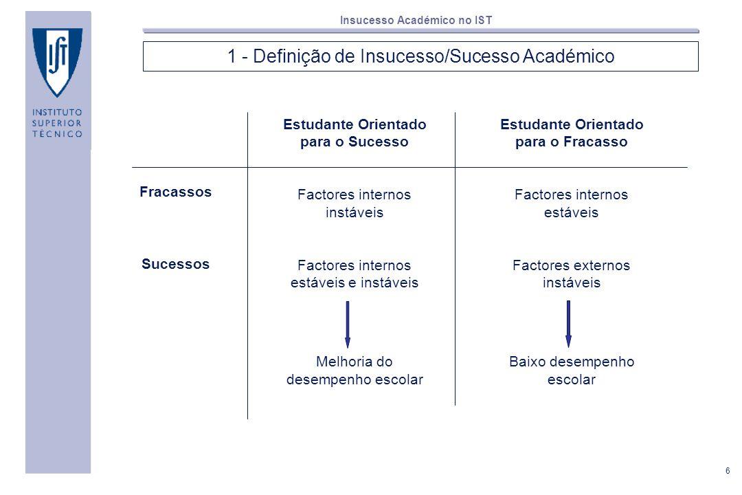 6 Insucesso Académico no IST 1 - Definição de Insucesso/Sucesso Académico Fracassos Sucessos Estudante Orientado para o Sucesso Factores internos inst
