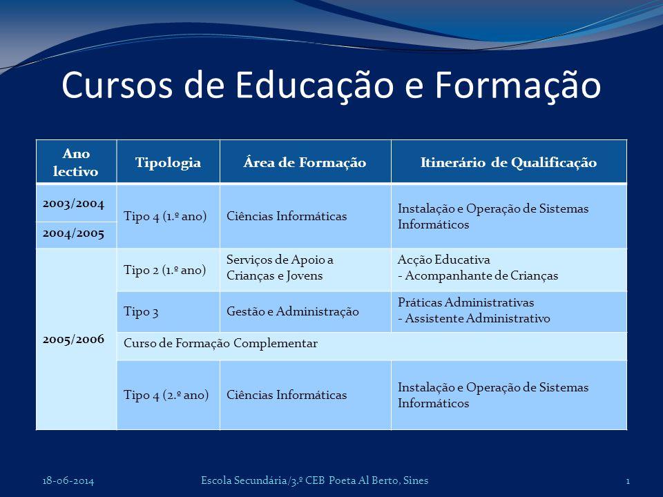 Cursos de Educação e Formação Escola Secundária/3.º CEB Poeta Al Berto, Sines18-06-2014 Ano lectivo TipologiaÁrea de FormaçãoItinerário de Qualificaçã