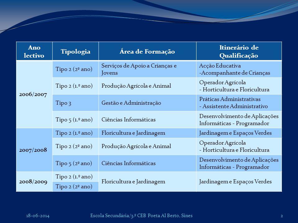 Escola Secundária/3.º CEB Poeta Al Berto, Sines18-06-2014 Ano lectivo TipologiaÁrea de Formação Itinerário de Qualificação 2006/2007 Tipo 2 (2º ano) S