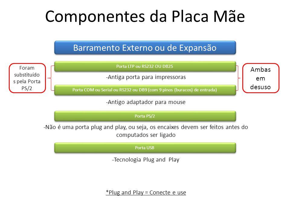Componentes da Placa Mãe Barramento Externo ou de Expansão Porta LTP ou RS232 OU DB25 -Antiga porta para impressoras -Antigo adaptador para mouse Porta COM ou Serial ou RS232 ou DB9 (com 9 pinos (buracos) de entrada) Ambas em desuso Foram substituído s pela Porta PS/2 -Não é uma porta plug and play, ou seja, os encaixes devem ser feitos antes do computados ser ligado Porta PS/2 -Tecnologia Plug and Play Porta USB *Plug and Play = Conecte e use