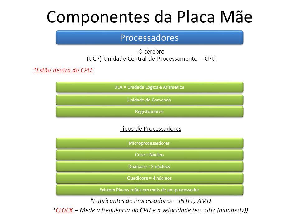 Componentes da Placa Mãe Processadores -O cérebro ULA = Unidade Lógica e Aritmética -(UCP) Unidade Central de Processamento = CPU *Estão dentro do CPU: Unidade de Comando Registradores Microprocessadores Tipos de Processadores Core = Núcleo Dualcore = 2 núcleos Quadicore = 4 núcleos Existem Placas-mãe com mais de um processador *Fabricantes de Processadores – INTEL; AMD *CLOCK – Mede a freqüência da CPU e a velocidade (em GHz (gigahertz))