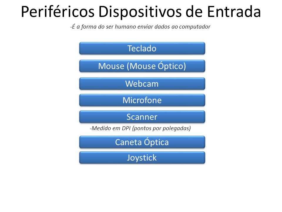 Periféricos Dispositivos de Entrada -É a forma do ser humano enviar dados ao computador Teclado Mouse (Mouse Óptico) Webcam Microfone Scanner -Medido em DPI (pontos por polegadas) Caneta Óptica Joystick