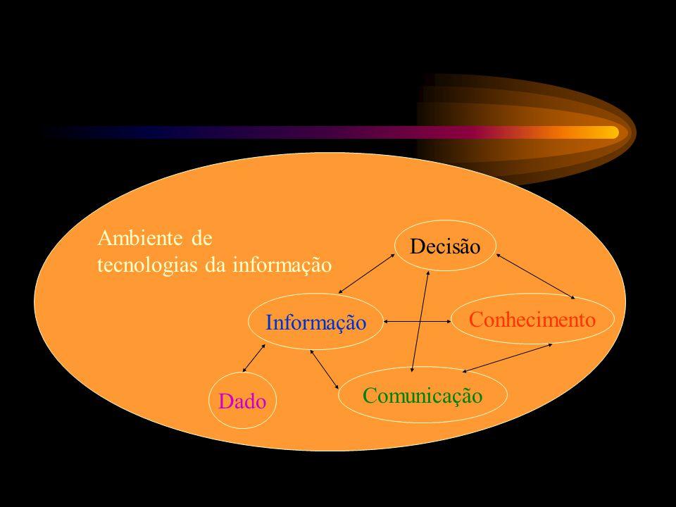 Decisão Informação Conhecimento Comunicação Dado Ambiente de tecnologias da informação