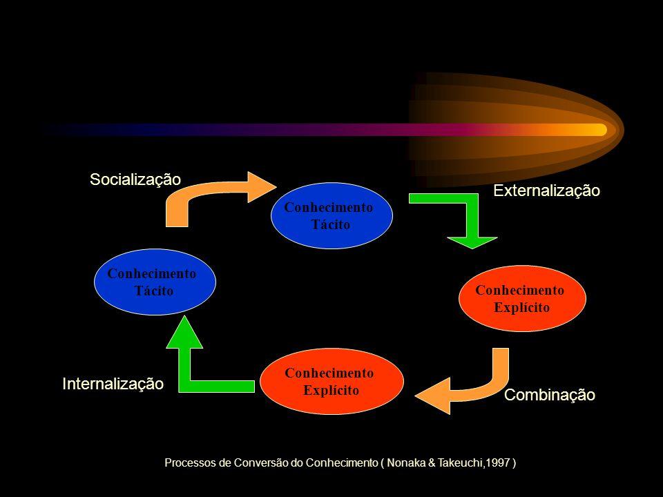 Conhecimento Tácito Conhecimento Explícito Conhecimento Tácito Conhecimento Explícito Processos de Conversão do Conhecimento ( Nonaka & Takeuchi,1997