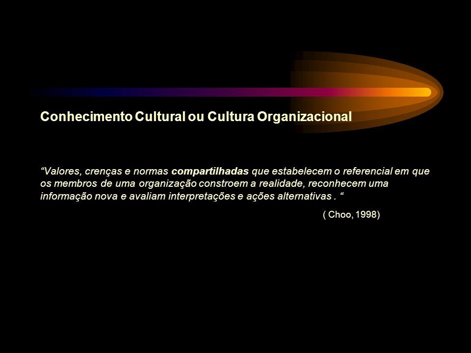 Conhecimento Cultural ou Cultura Organizacional Valores, crenças e normas compartilhadas que estabelecem o referencial em que os membros de uma organi