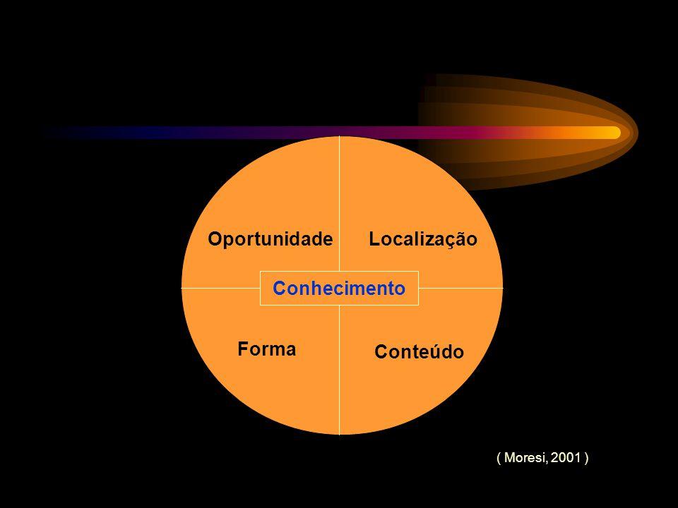 Conhecimento OportunidadeLocalização Forma Conteúdo Conhecimento ( Moresi, 2001 )
