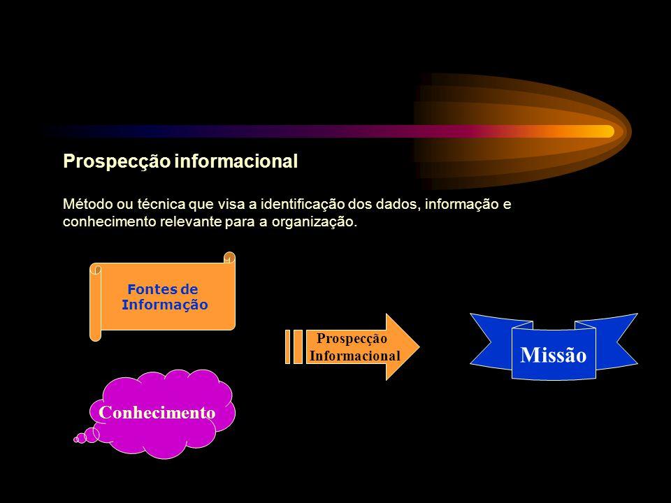 Fontes de Informação Missão Prospecção Informacional Conhecimento Prospecção informacional Método ou técnica que visa a identificação dos dados, infor