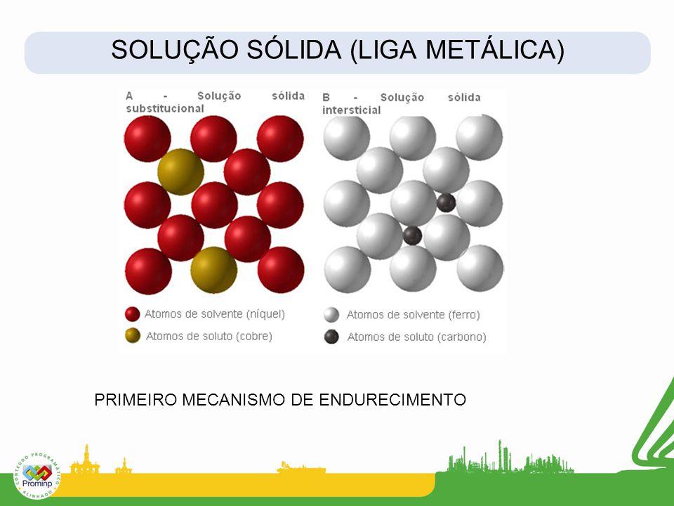 SOLUÇÃO SÓLIDA (LIGA METÁLICA) PRIMEIRO MECANISMO DE ENDURECIMENTO