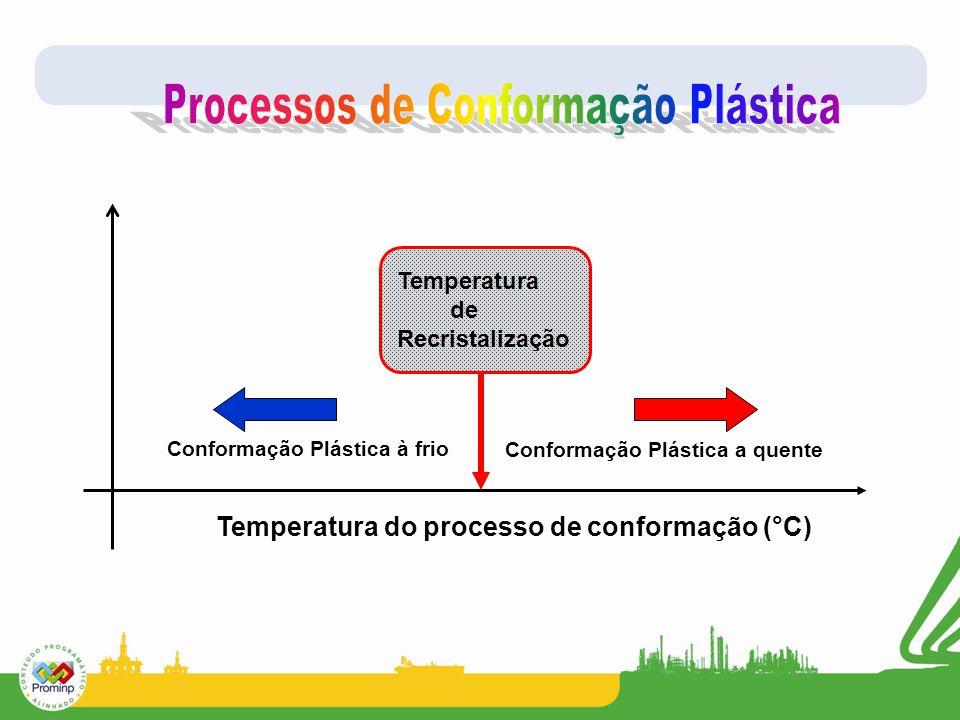 Conformação Plástica à frio Temperatura de Recristalização Conformação Plástica a quente Temperatura do processo de conformação (°C)