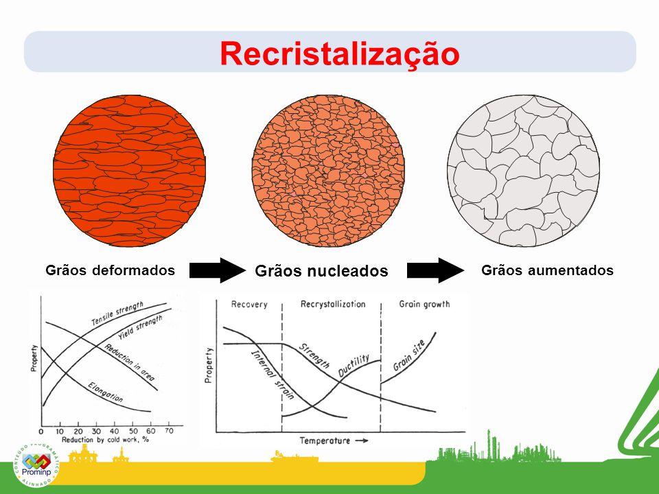 Recristalização Grãos deformados Grãos nucleados Grãos aumentados