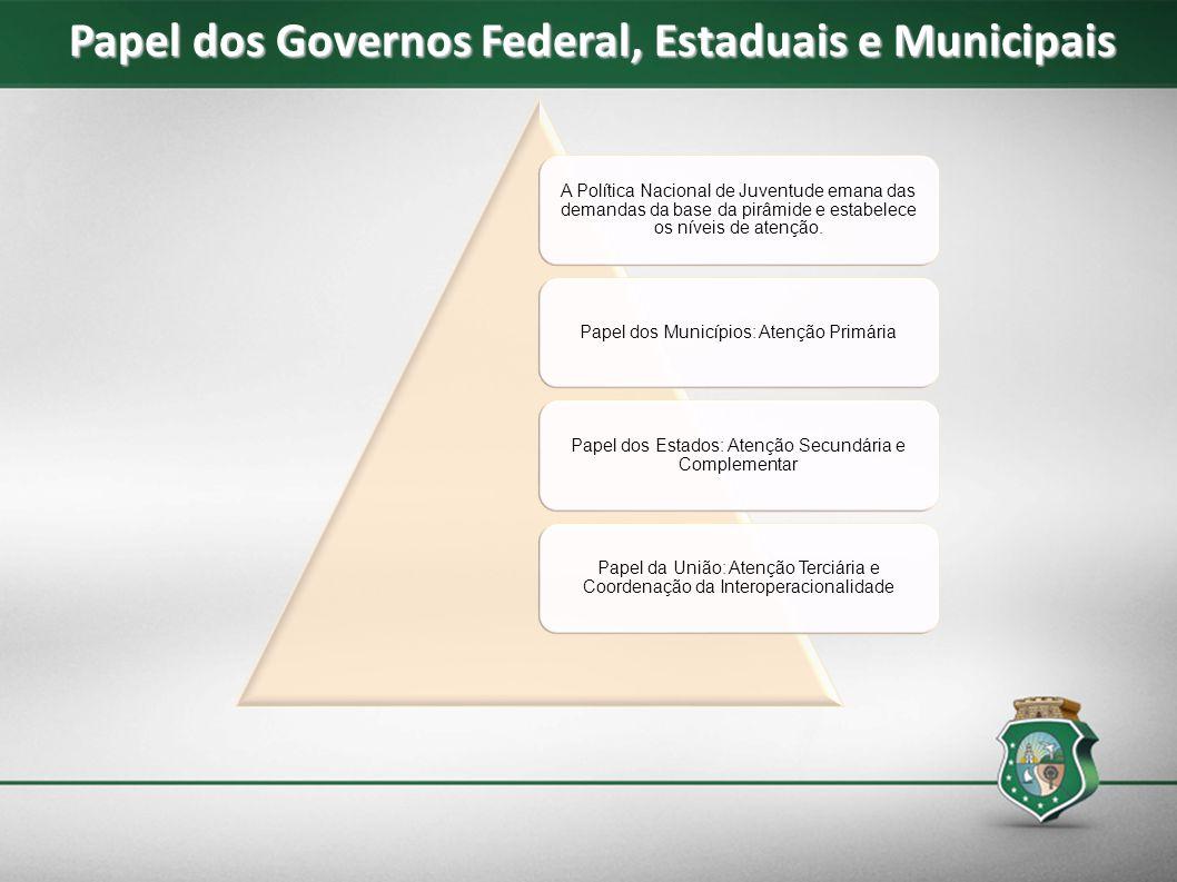 A Política Nacional de Juventude emana das demandas da base da pirâmide e estabelece os níveis de atenção. Papel dos Municípios: Atenção Primária Pape
