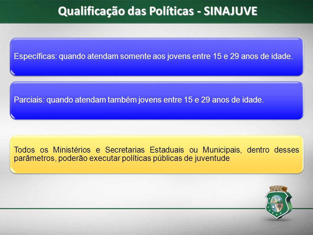 Qualificação das Políticas - SINAJUVE Específicas: quando atendam somente aos jovens entre 15 e 29 anos de idade.Parciais: quando atendam também joven