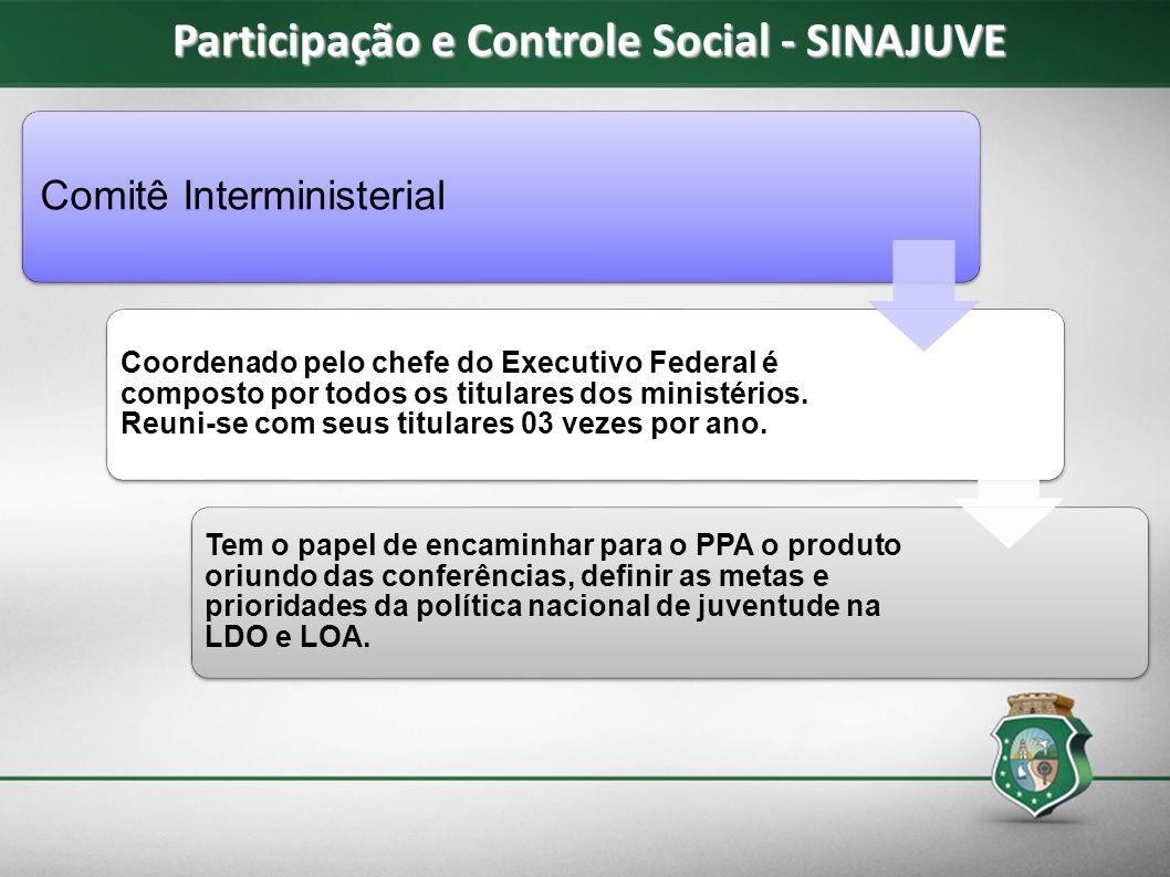 Conferências As conferências nacionais ocorrerão ordinariamente a cada 04 anos, no início de segundo semestre de ano de elaboração de PPA, sendo a principal instância de deliberação conceitual, avaliação e priorização das demandas da juventude brasileira.