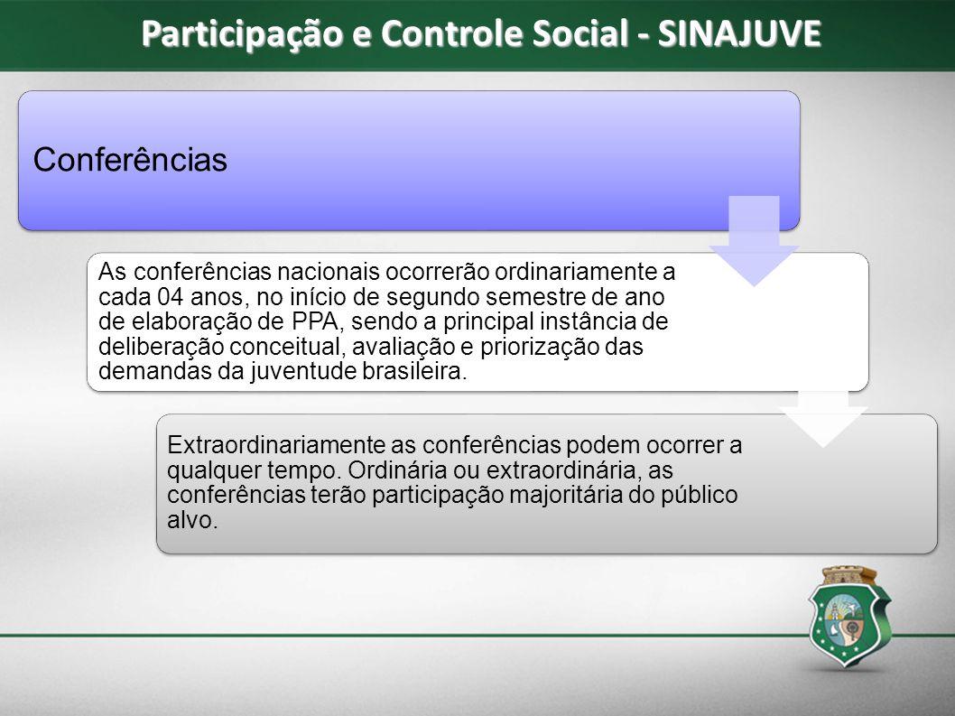 Conferências As conferências nacionais ocorrerão ordinariamente a cada 04 anos, no início de segundo semestre de ano de elaboração de PPA, sendo a pri