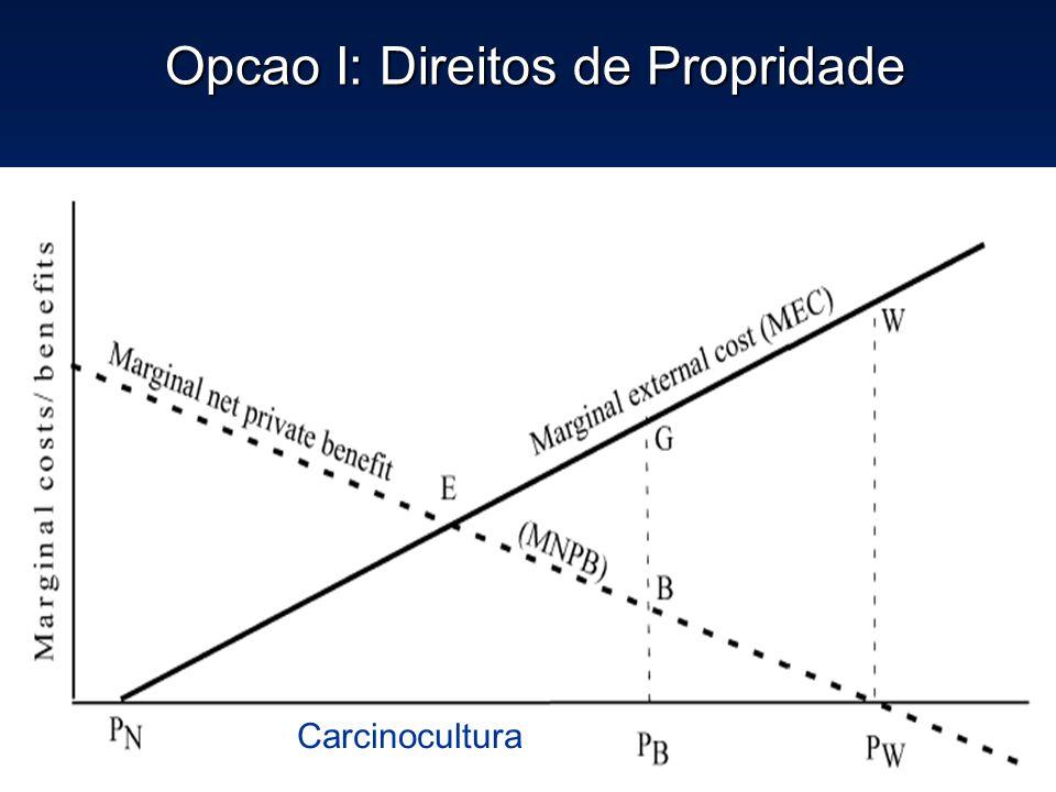 Opcao I: Direitos de Propridade Opcao I: Direitos de Propridade Carcinocultura