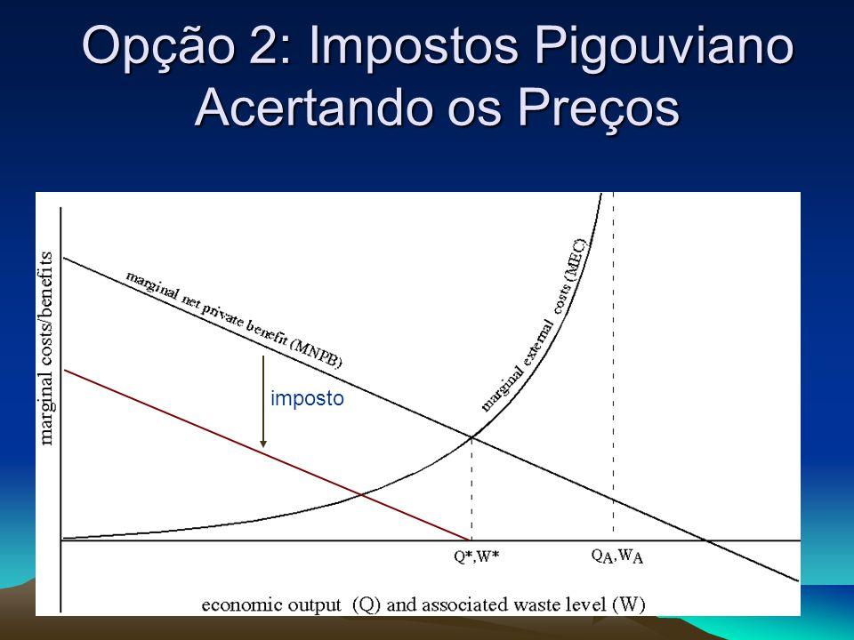 Opção 2: Impostos Pigouviano Acertando os Preços imposto