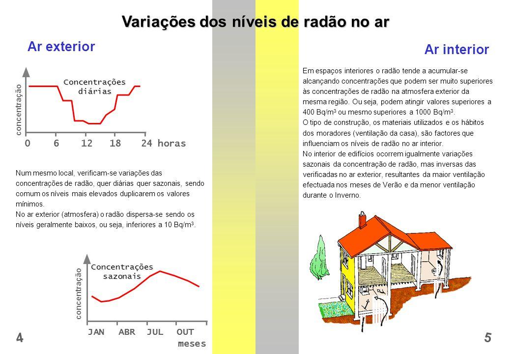 concentração 4 5 Variações dos níveis de radão no ar Concentraçõessazonais JANABRJULOUT Num mesmo local, verificam-se variações das concentrações de radão, quer diárias quer sazonais, sendo comum os níveis mais elevados duplicarem os valores mínimos.