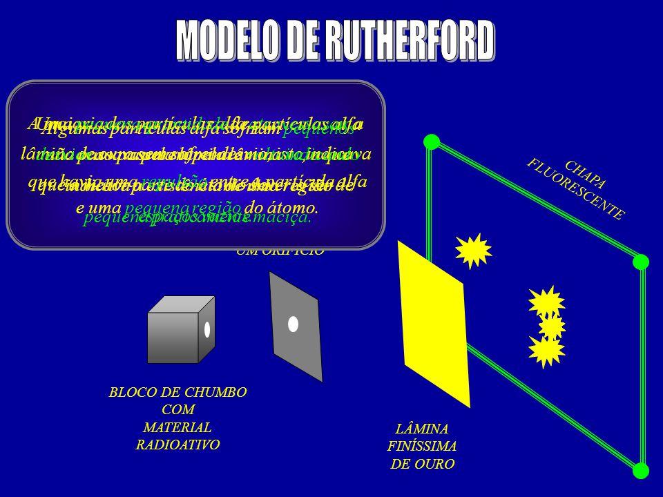 BLOCO DE CHUMBO COM MATERIAL RADIOATIVO PLACA DE CHUMBO COM UM ORIFÍCIO LÂMINA FINÍSSIMA DE OURO CHAPA FLUORESCENTE A maioria das partículas alfa atra