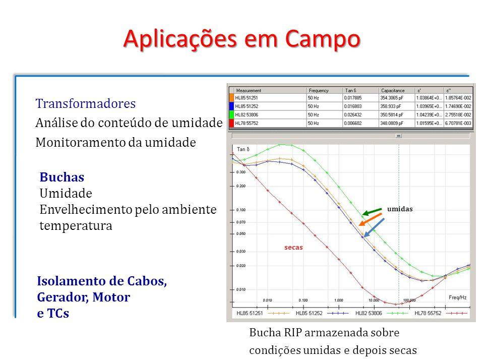 Transformadores Análise do conteúdo de umidade Monitoramento da umidade Buchas Umidade Envelhecimento pelo ambiente temperatura Isolamento de Cabos, G