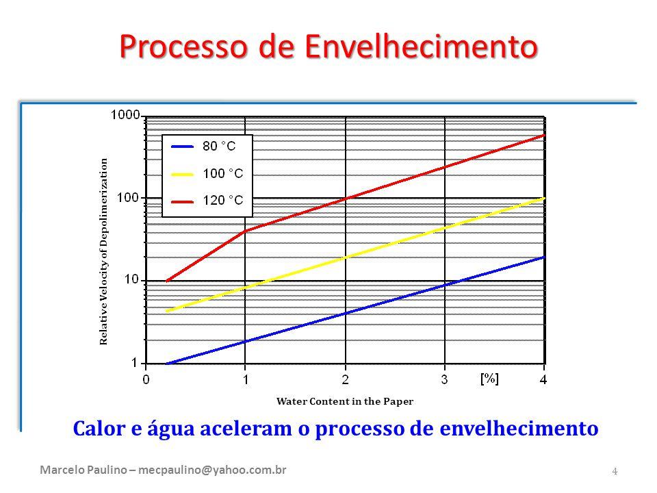Calor e água aceleram o processo de envelhecimento Water Content in the Paper Relative Velocity of Depolimerization Processo de Envelhecimento Marcelo