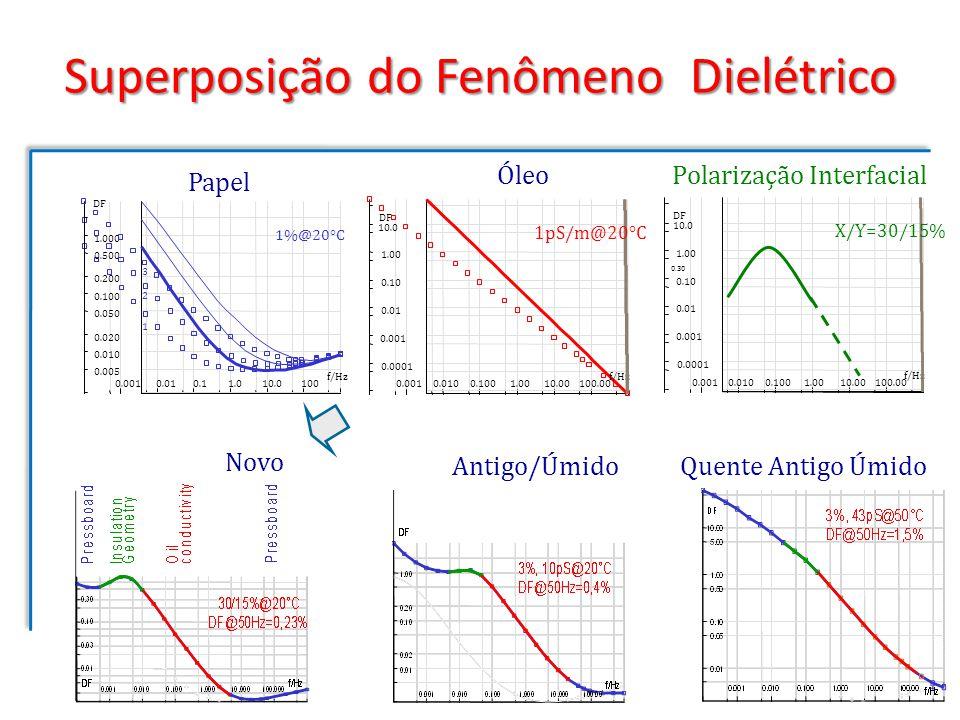 Domínio do Tempo: Correntes de Polarização/Despolarização PDC Corrente no dominio do tempo durante carga e descarga Interpretação Tempo curto: condutividade do óleo Médio : geometria do isolamento Tempo longo: umidade e envelhecimento