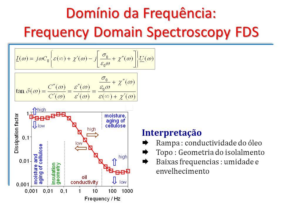 Domínio da Frequência: Frequency Domain Spectroscopy FDS Interpretação Rampa : conductividade do óleo Topo : Geometria do isolalmento Baixas frequenci