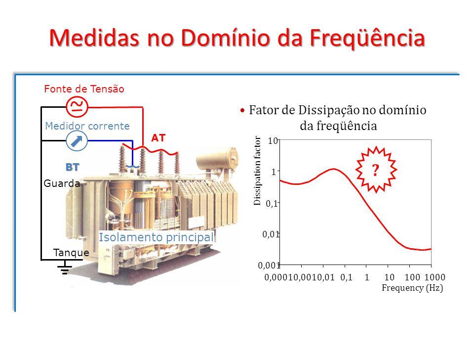 Medidas no Domínio da Freqüência 0,001 0,01 0,1 1 10 0,00010,0010,010,11101001000 Frequency (Hz) Dissipation factor Fator de Dissipação no domínio da
