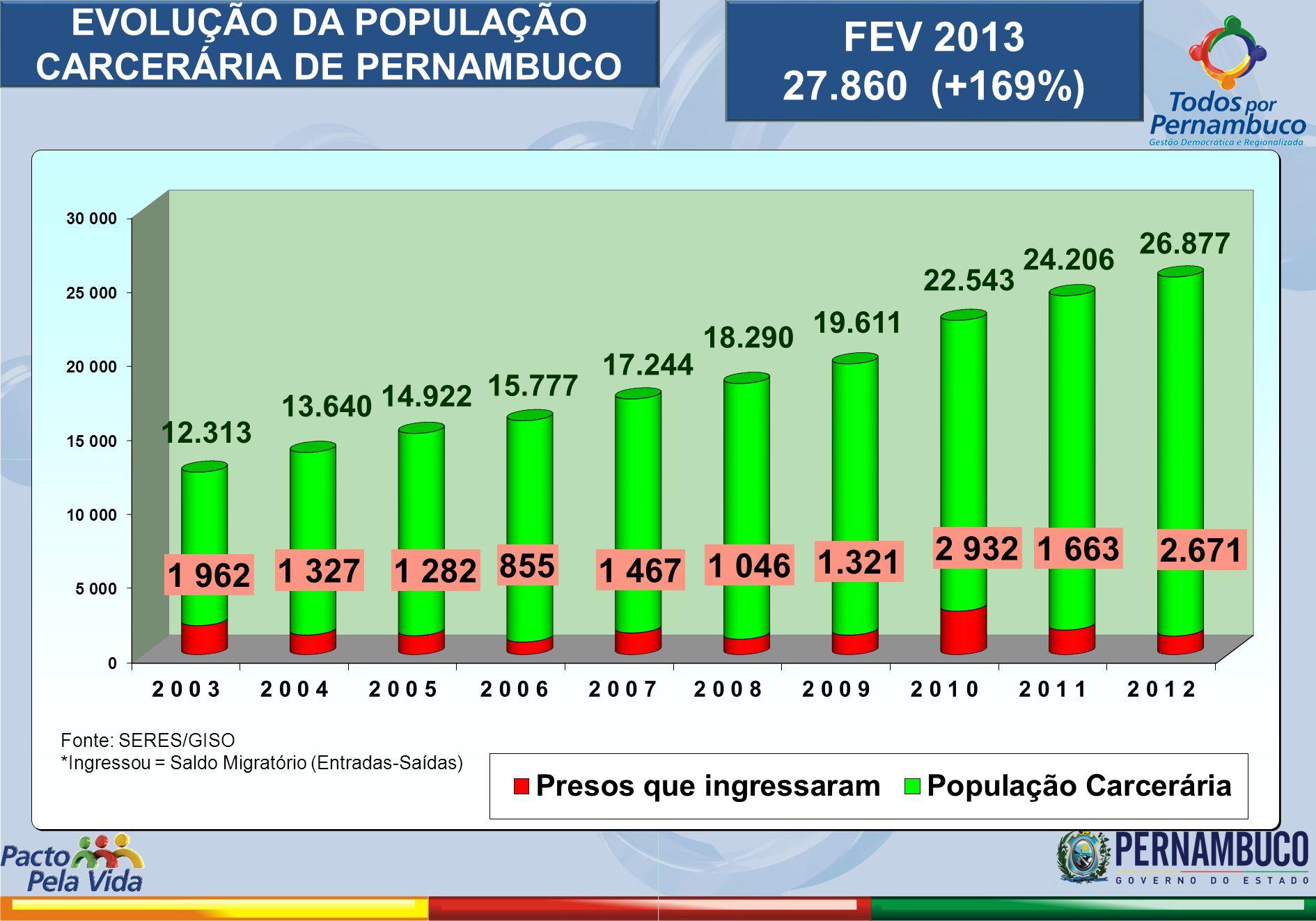 EVOLUÇÃO DA POPULAÇÃO CARCERÁRIA DE PERNAMBUCO FEV 2013 27.860 (+169%)