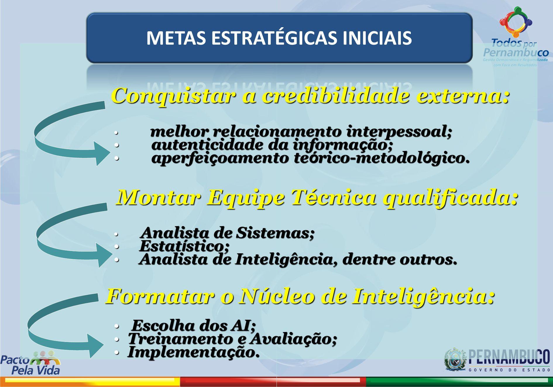 Conquistar a credibilidade externa : Conquistar a credibilidade externa : melhor relacionamento interpessoal; melhor relacionamento interpessoal; aute
