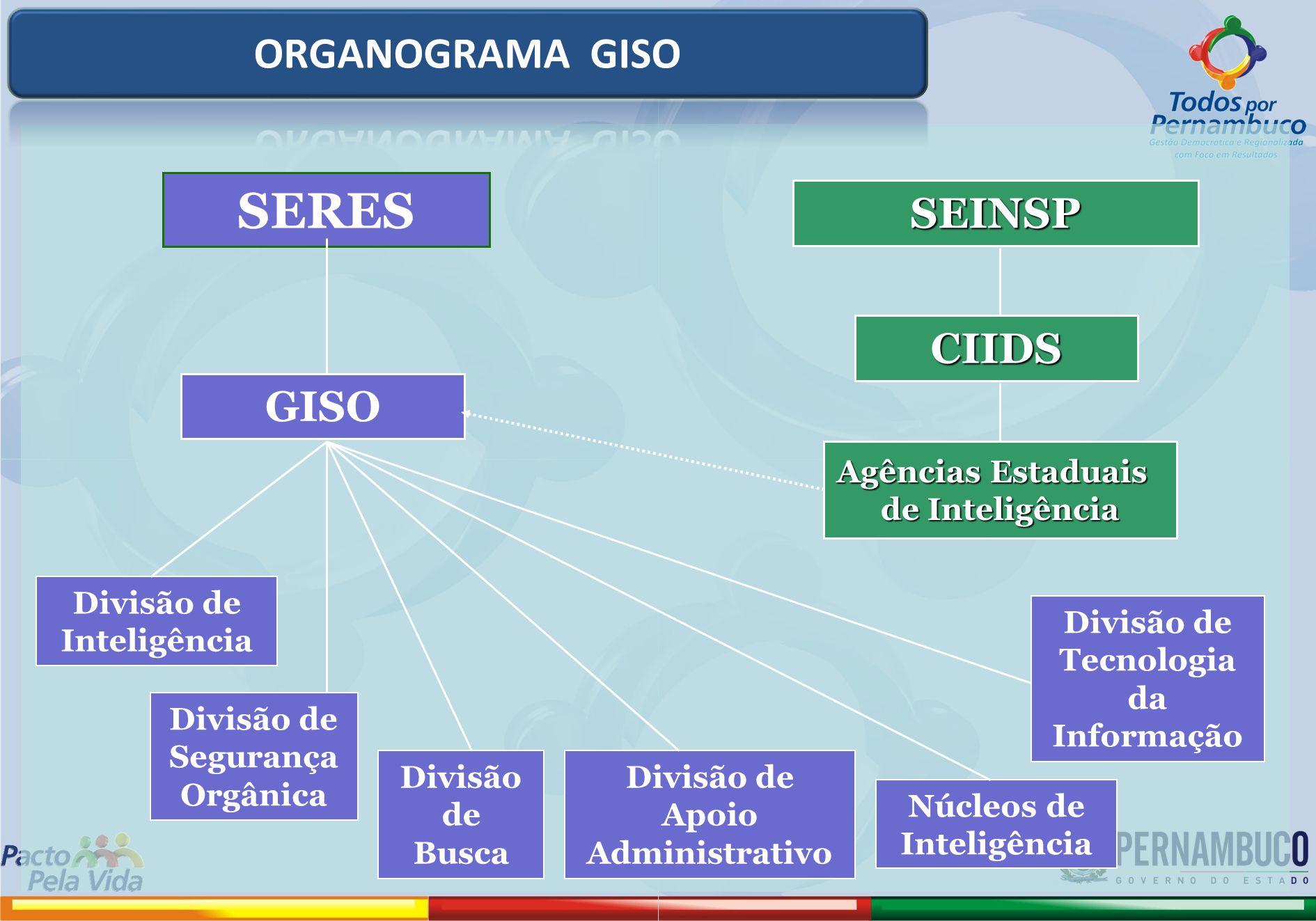 SERES SEINSP GISOCIIDS Agências Estaduais de Inteligência Divisão de Inteligência Divisão de Segurança Orgânica Divisão de Busca Divisão de Tecnologia