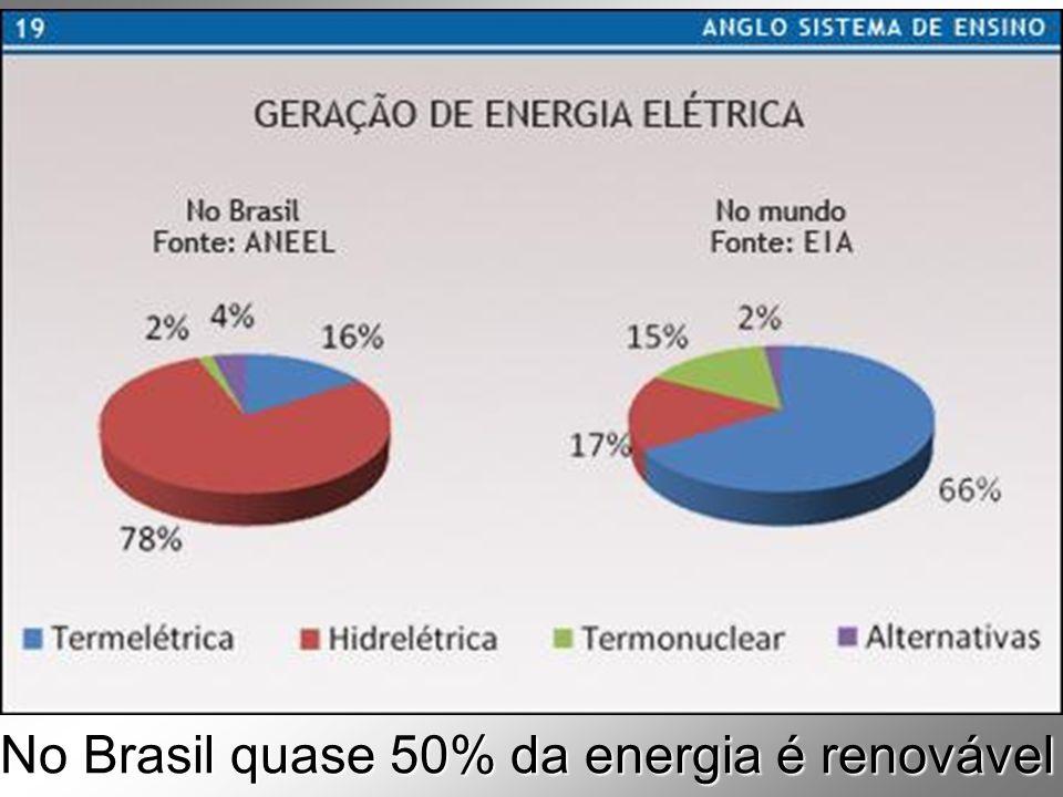 Hidrelétrica Fonte renov á vel de energia origem de 80 % da energia el é trica no pa í s Brasil : 433 Hidrel é tricas (62.020MW)