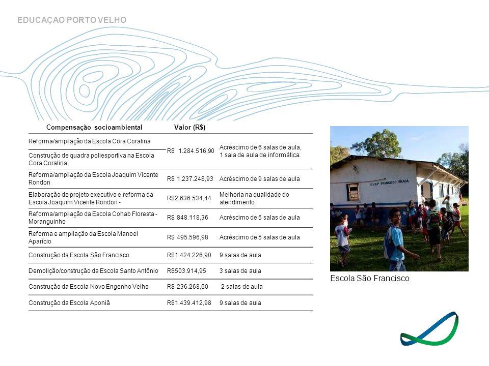 Compensação socioambientalValor (R$) Reforma/ampliação da Escola Cora Coralina R$ 1.284.516,90 Acréscimo de 6 salas de aula, 1 sala de aula de informá