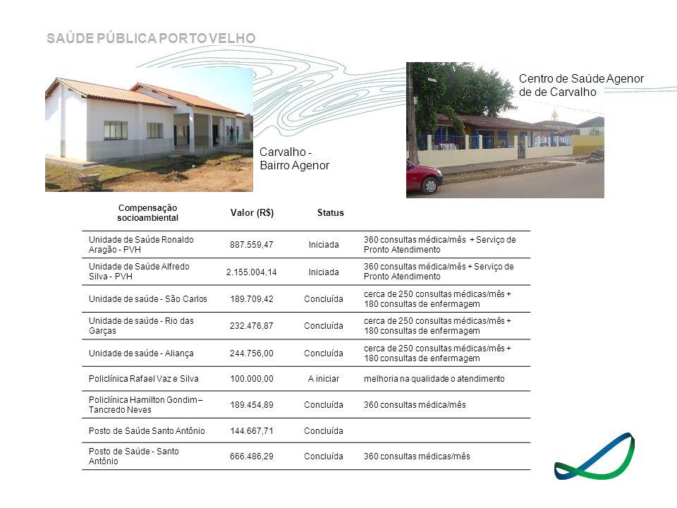 SAÚDE PÚBLICA PORTO VELHO Compensação socioambiental Valor (R$)Status Unidade de Saúde Ronaldo Aragão - PVH 887.559,47Iniciada 360 consultas médica/mê