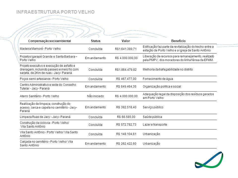 Compensação socioambiental StatusValorBenefício Madeira Mamoré - Porto VelhoConcluídaR$1.641.389,71 Edificação faz parte da revitalização do trecho en