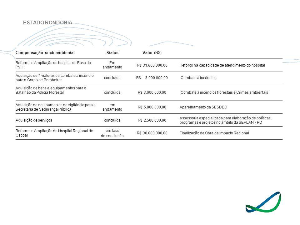 Compensação socioambientalStatusValor (R$) Reforma e Ampliação do hospital de Base de PVH Em andamento R$ 31.800.000,00Reforço na capacidade de atendi