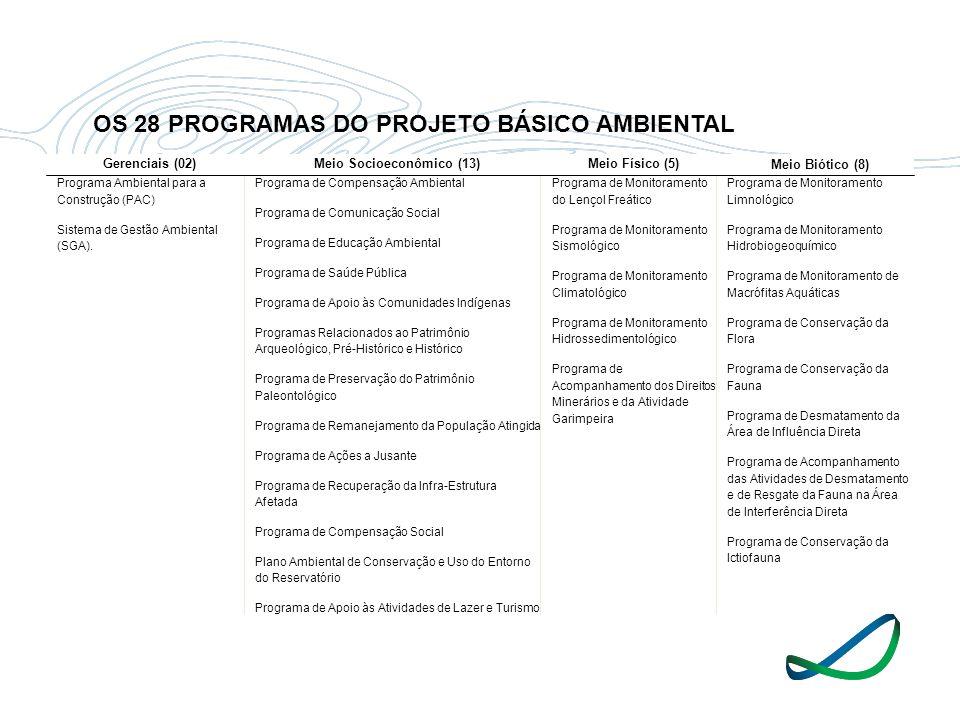 Gerenciais (02)Meio Socioeconômico (13)Meio Físico (5) Meio Biótico (8) Programa Ambiental para a Construção (PAC) Sistema de Gestão Ambiental (SGA).