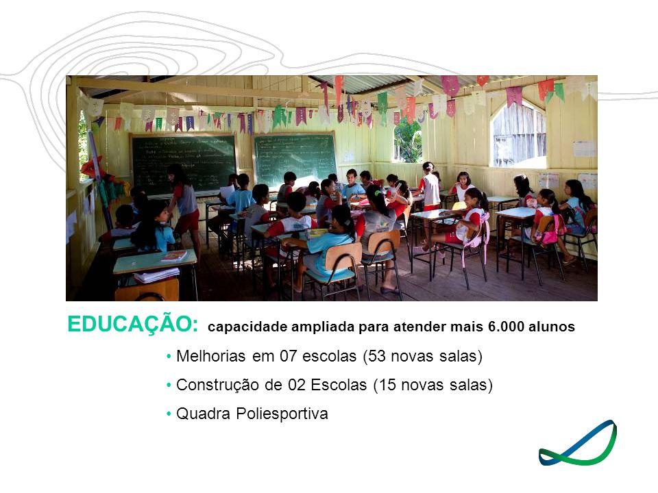 EDUCAÇÃO: capacidade ampliada para atender mais 6.000 alunos Melhorias em 07 escolas (53 novas salas) Construção de 02 Escolas (15 novas salas) Quadra