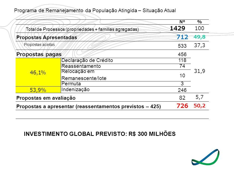 Nº% 1429 100 Propostas Apresentadas 712 49,8 533 37,3 Propostas pagas456 31,9 46,1% Declaração de Crédito118 Reassentamento74 Relocação em Remanescent
