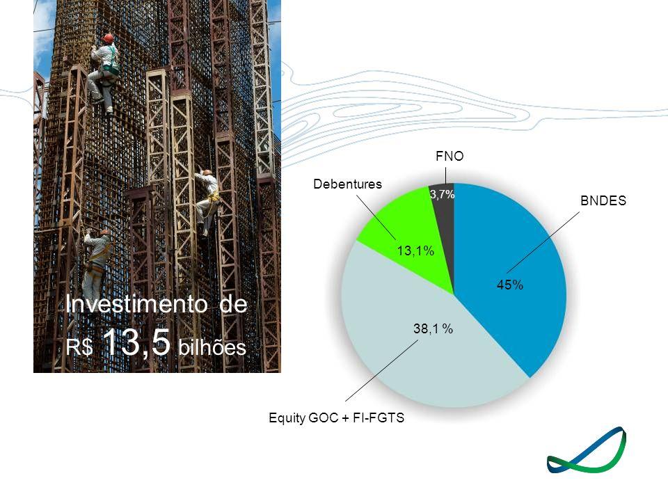 FNO 45% 13,1% 38,1 % 3,7% Investimento de R$ 13,5 bilhões BNDES Equity GOC + FI-FGTS Debentures