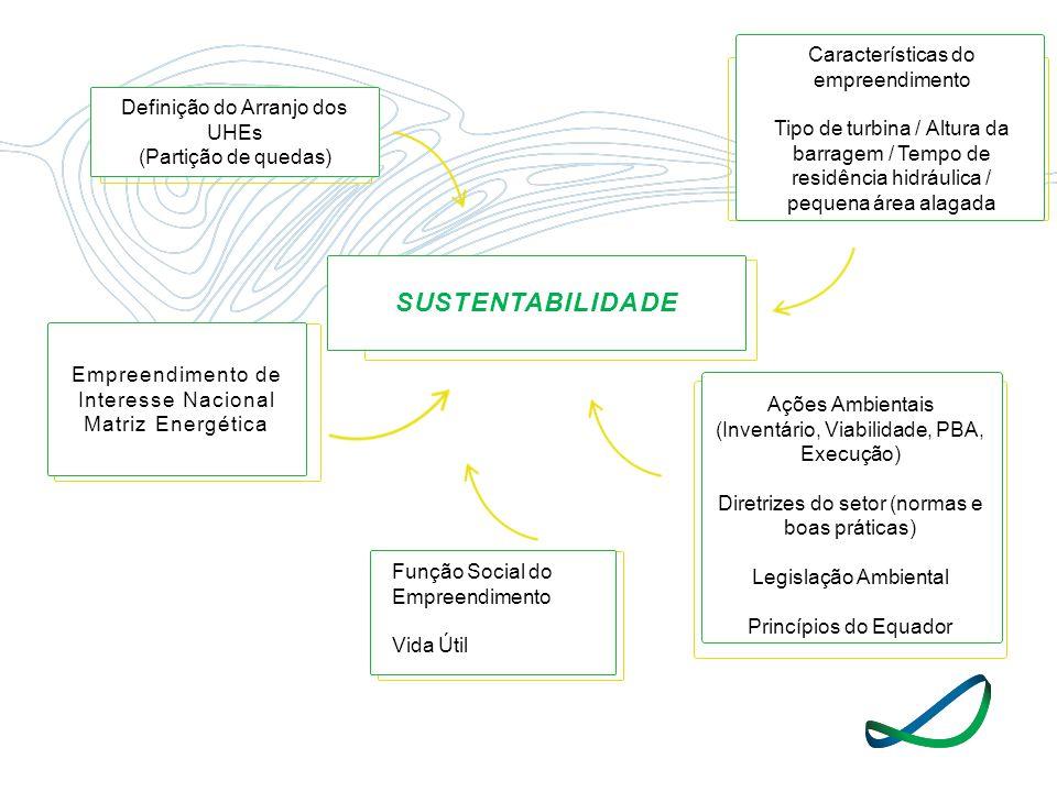 SUSTENTABILIDADE Empreendimento de Interesse Nacional Matriz Energética Definição do Arranjo dos UHEs (Partição de quedas) Ações Ambientais (Inventári
