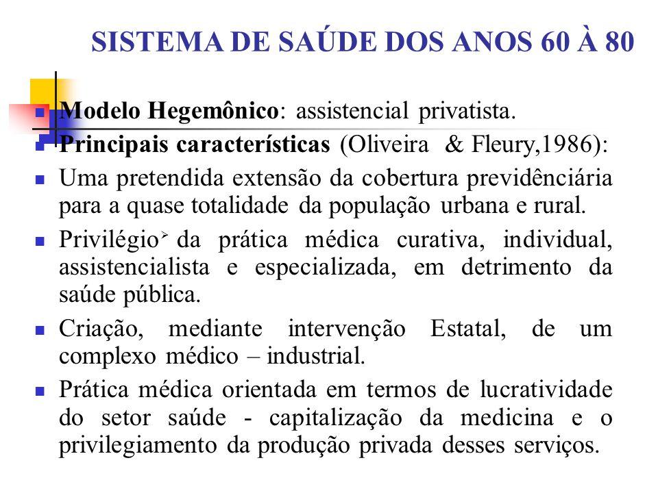 SISTEMA DE SAÚDE DOS ANOS 60 À 80 Modelo Hegemônico: assistencial privatista. Principais características (Oliveira & Fleury,1986): Uma pretendida exte