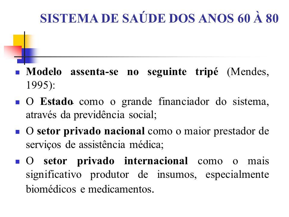 SISTEMA DE SAÚDE DOS ANOS 60 À 80 Modelo assenta-se no seguinte tripé (Mendes, 1995): O Estado como o grande financiador do sistema, através da previdência social; O setor privado nacional como o maior prestador de serviços de assistência médica; O setor privado internacional como o mais significativo produtor de insumos, especialmente biomédicos e medicamentos.